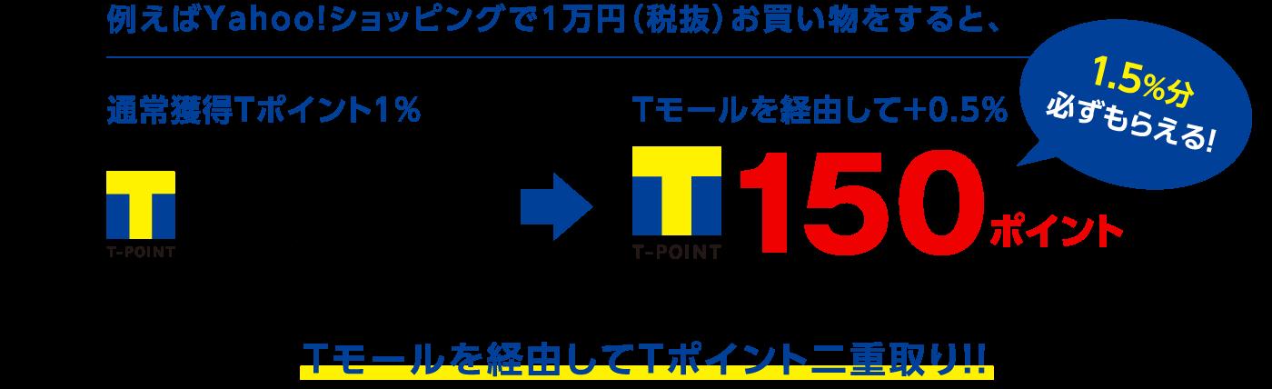 例えばYahoo!ショッピングで1万円(税抜)お買い物をすると、通常獲得Tポイント1% Tモールを経由して+0.5% Tモールを経由してTポイント二重取り!!